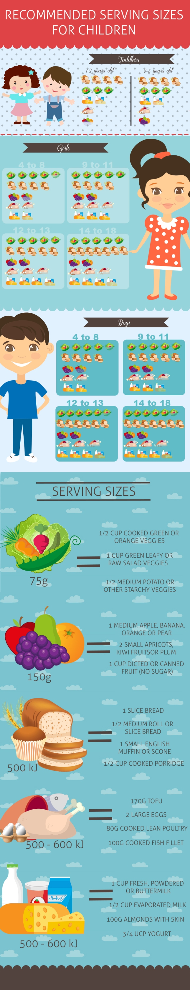Recommended serving sizes for Children